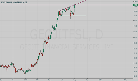GEOJITFSL: GEOJIT Financial Service SHORT setup