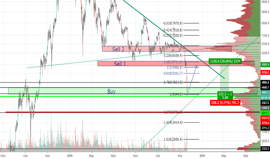 BTCUSD: BTC BUY STRONG, HAVE A NICE DAY