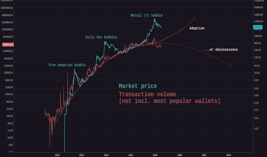 BCHAIN/MKPRU: BTCUSD Fundamental Analysis