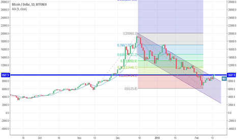 BTCUSD: breaking out or topping out