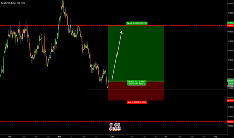 EURUSD: EURUSD - LONG TIME #2