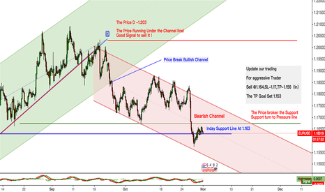 EURUSD: ERUUSD it will test the track the bear market channel-1.153