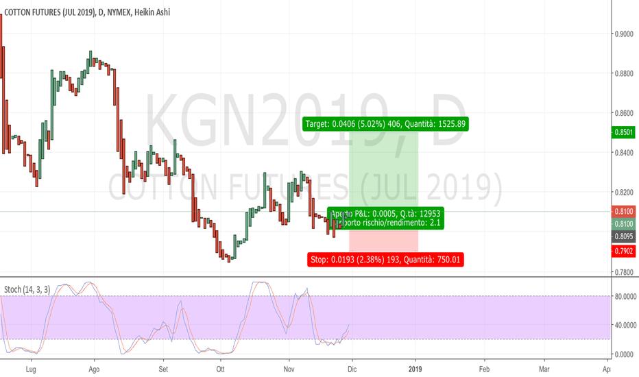KGN2019: long sul cotone