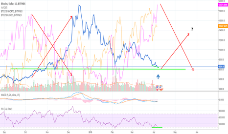 BTCUSD: The Cartel, Manipulation and what it could mean for BTC prices