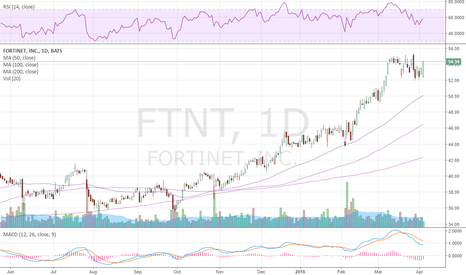 FTNT: $FTNT another tech name moving