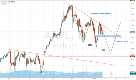 AAPL: Three Drives Pattern
