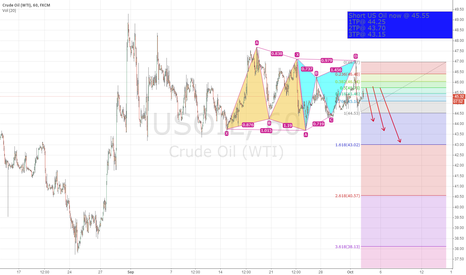 USOIL: short US oil today