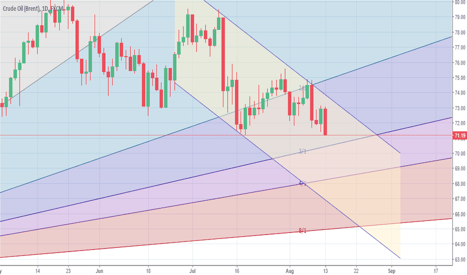 UKOIL: Crude is in down trend