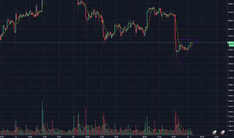 XBTUSD: BTCUSD Bear Flag Painted on 5 and 15 Min