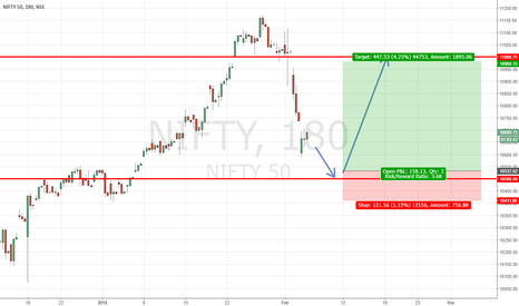 NIFTY: Long position in nifty