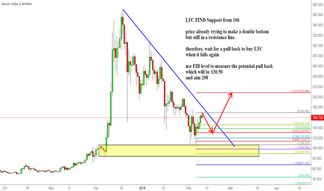LTCUSD: LTC FIND Support from 106