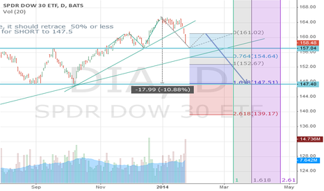 DIA: DOW - Short term scenario