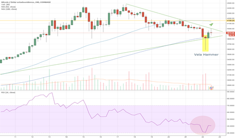 BTCUSD: Bitcoin prepara su despegue!