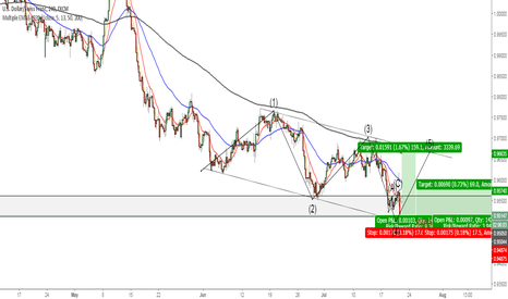 USDCHF: USDCHF - Long, swing opportunity