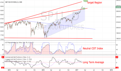 SP1!: SP1! : staying long if 2350 holds