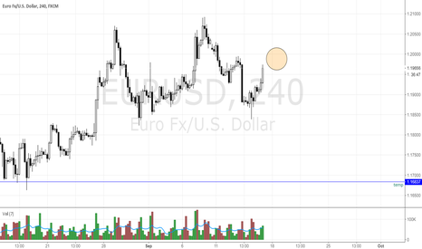 EURUSD: EURUSD near a pivot point
