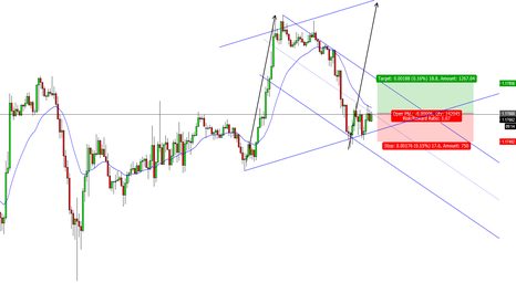 EURUSD: upward bias range