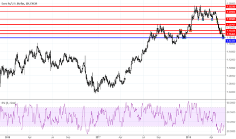 EURUSD: Range trading: Forex as for 05/22/2018