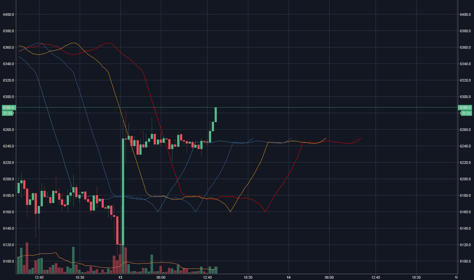 BTCUSD: Experiment to predict retrace low points after impulse wave