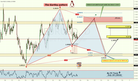 EURUSD: [Daily] Potential Bullish Gartley formation in process?