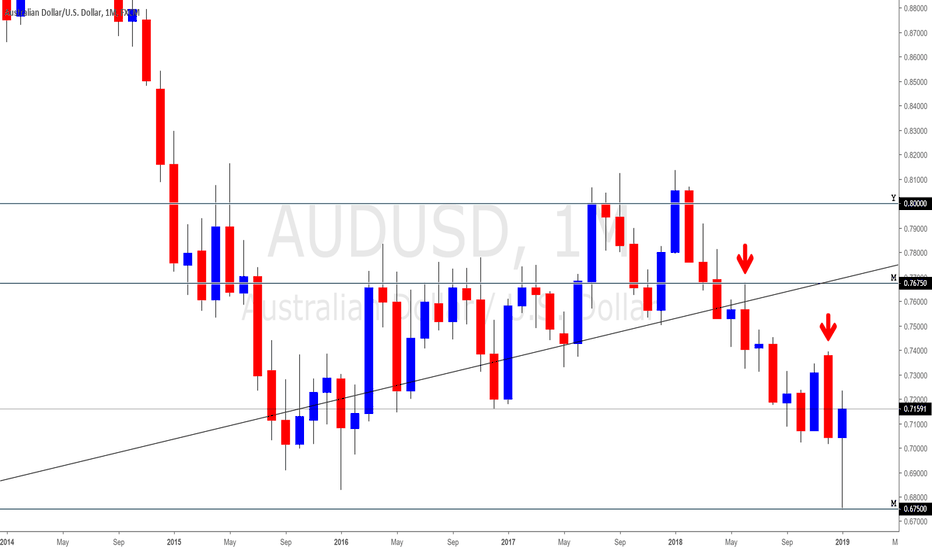 AUDUSD: AUDUSD Monthly Outlook