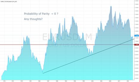 EURUSD: Euro-Dollar, Goodbye Parity?