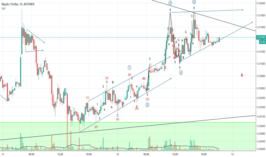 XRPUSD: XRPUSD Elliott wave counting, bullish, m15 chart