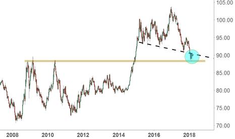 DXY: 本週展望:卡住了的美元指數,亮眼的交叉盤