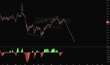 GER30: DAX Short Trade Setup