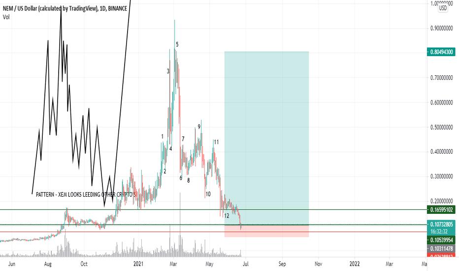 tradingview nem btc