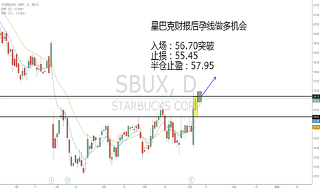 SBUX: 星巴克财报后孕线做多机会