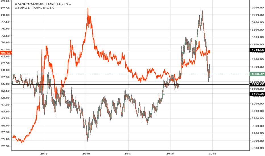 UKOIL*USDRUB_TOM: Бочка Нефти в рублях. Уровни. Мнение.