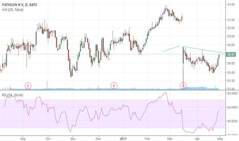 PTHN: Short on trendline