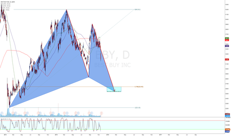 BBY: Gartley Pattern