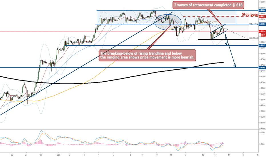 USDCHF: USDCHF - Market Turned Bearish, Retracement Completed