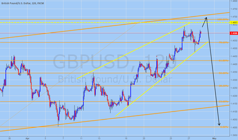 GBPUSD: GBPUSD Upside Move Might Be Limited