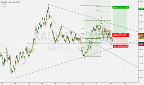 XAUUSD: GOLD long: breakout from pullback