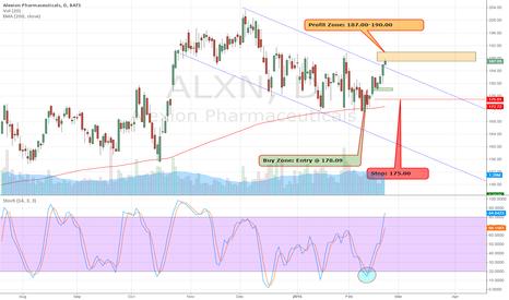 ALXN: $ALXN is now 187.32 has hit price target . Great Hps Trade