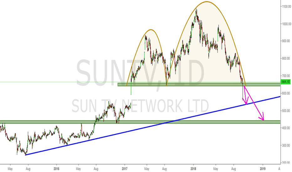 SUNTV: Short - SunTV is ready for big fall