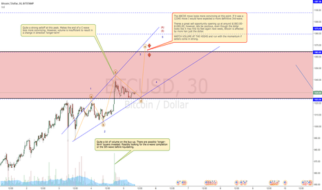 BTCUSD: BITCOIN: Contrary to public opinion.