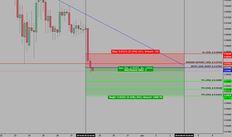XRPUSD: XRPUSD - SETUP - WEEKLY CONTINUATION - 28 MAY