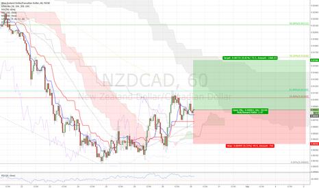 NZDCAD: Long $NZDCAD