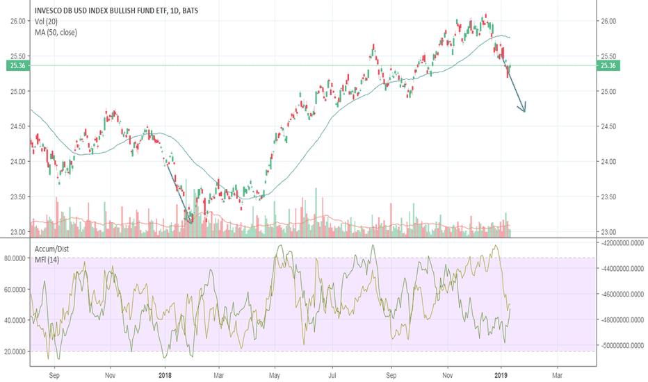 UUP: Dollar Down