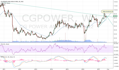 CGPOWER: set up for a powerful move?
