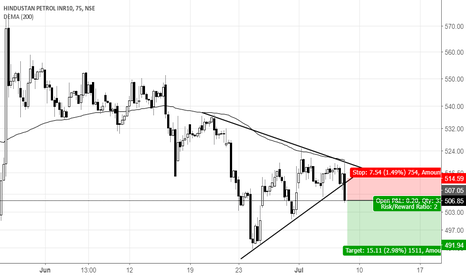 HINDPETRO: HInd Petro-Good to go for short?
