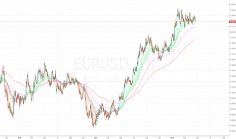 EURUSD: What's Geopolitics and Ponzi schemes got to do with you?