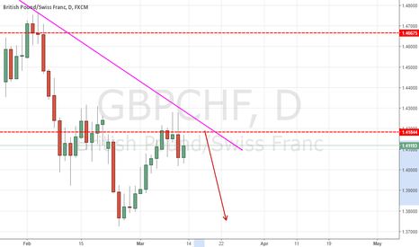 GBPCHF: Bearish  Trend continue