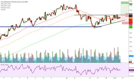 UK100: BUY FTSE100 Ascending Triangle