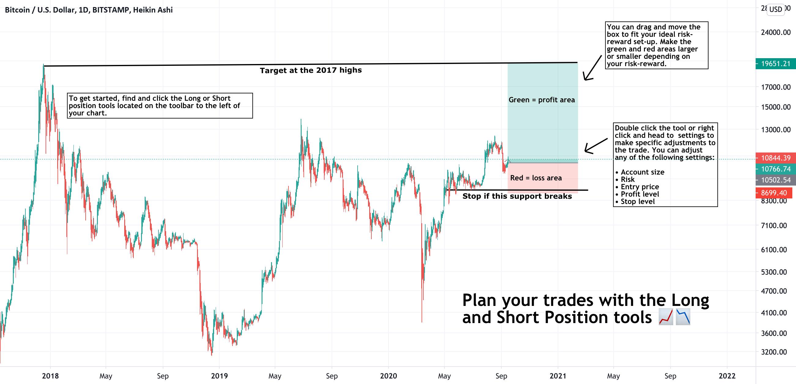 Pagina 5 Shorts — Indicatori e segnali — TradingView