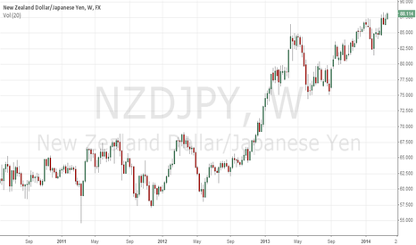 NZDJPY: NZDJPY Long Position with great profits.